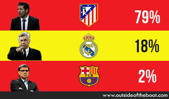 La Liga Manager of the Season 2013/14