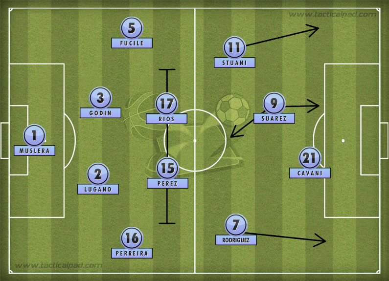 Uruguay WC formation