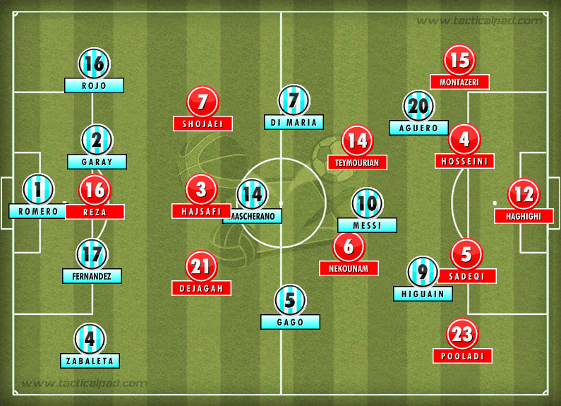 Formation: Argentina vs. Iran