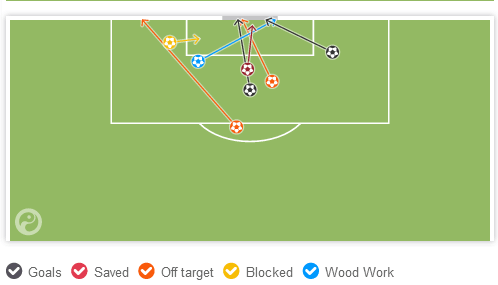 Benzema's shooting vs Honduras (via Squawka)