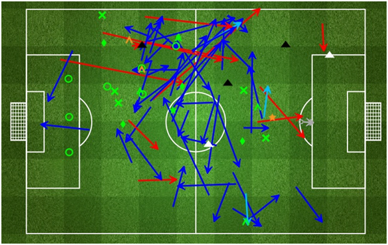 Gustavo's overall performance map. via fourfourtwo.com