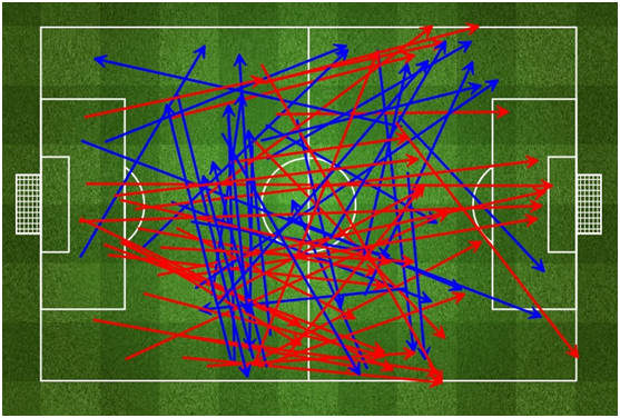Chile's long passes. via fourfourtwo.com