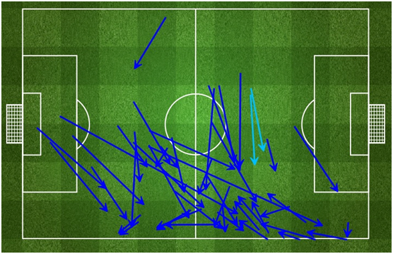 Dani Alves' passes received positions. Note the central locations in which he got many of them. via fourfourtwo.com