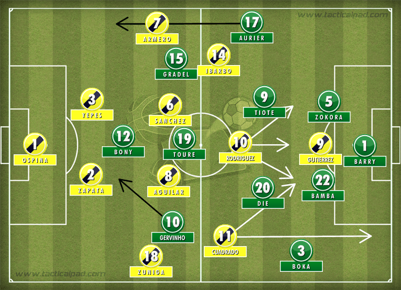 Colombia Ivory Coast Tactics