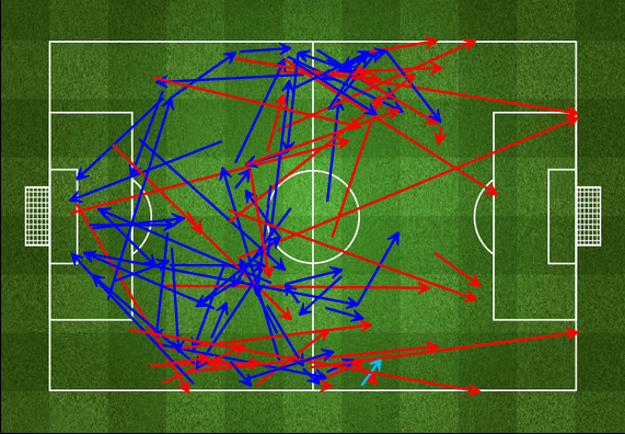 Dutch first half passing, the red signifying failed passes (via FourFourTwo)