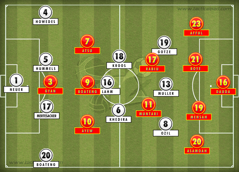 Formations: Germany vs. Ghana