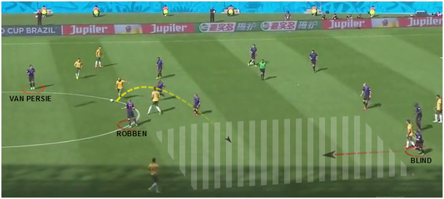 Large void left due to winger absence. Opposition passes into void. Blind moves into space to intercept.