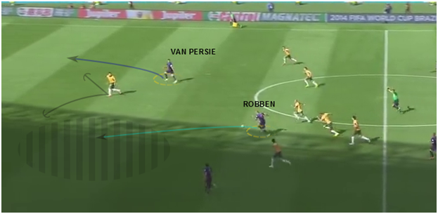 v. Persie's movement serves as the option. This prevents the centre back from immediately closing down Robben, allowing the counter to progress.