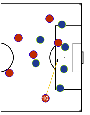 Robben's runs for Bayern.