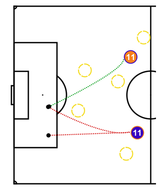 Robben's runs for Holland.