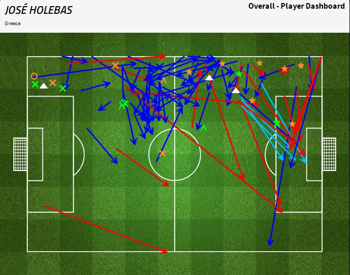 Holebas runs | via FourFourTwo