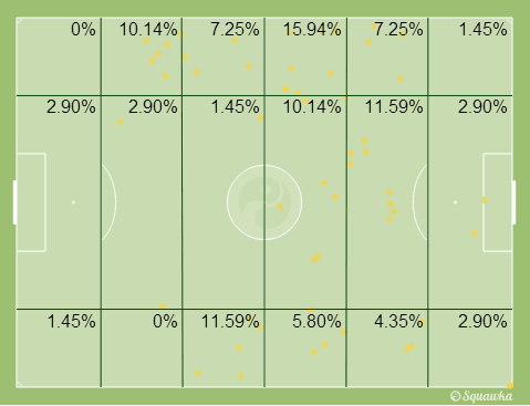 James' positional map | Squawka