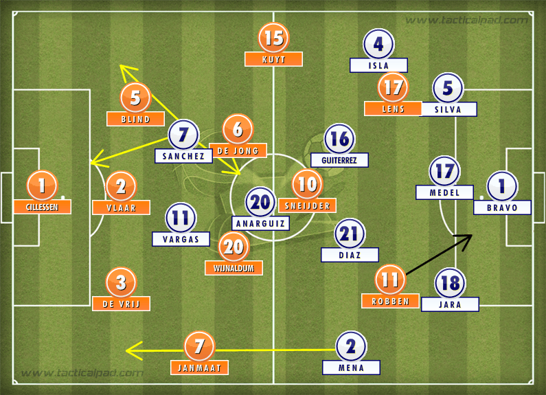 Formation: Netherlands 2-0 Chile