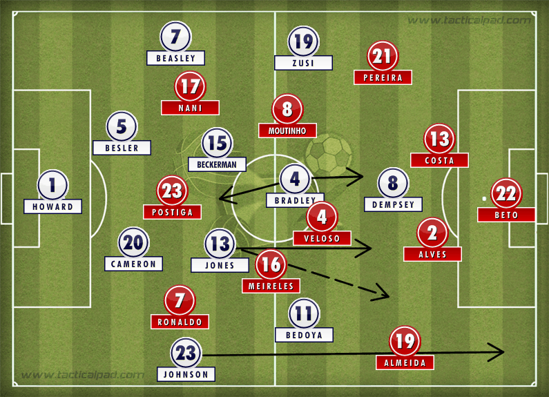USA Portugal Tactics