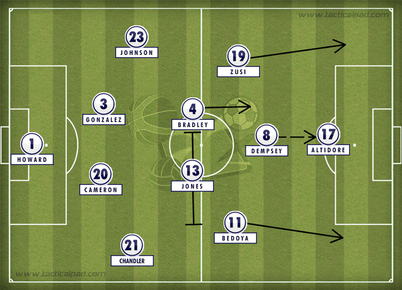 USA WC formation