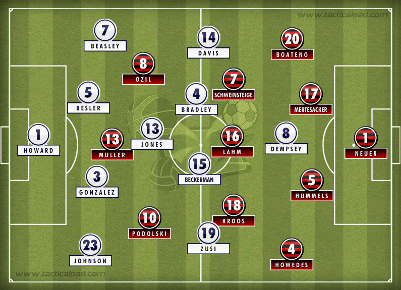 Formations: USA vs. Germany