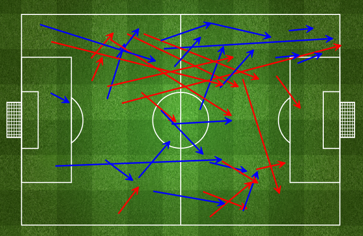 Brazil's forward passing after the second goal. via fourfourtwo.com