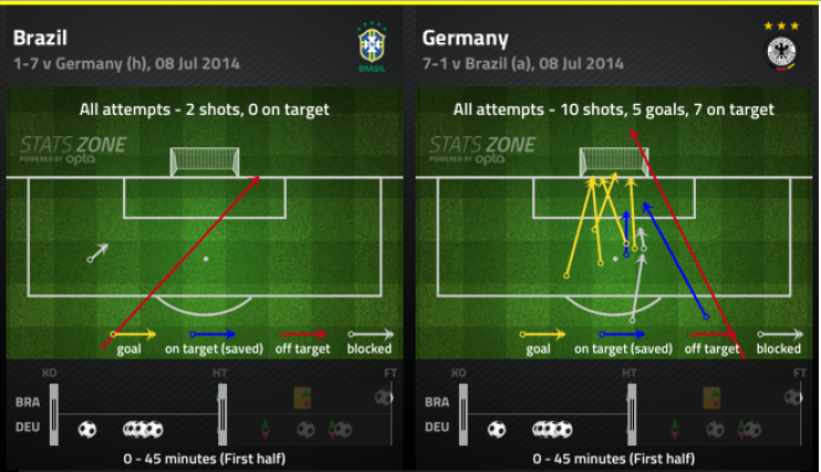 Brazil vs Germany: Shots in the first half | via FourFourTwo