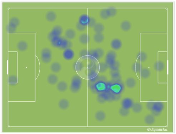 Kompany, van Buyten, Fellaini and Witsel in the first 30 minutes. via squawka.com
