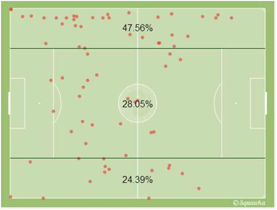 Kevin De Bruyne's action map. via squawka.com