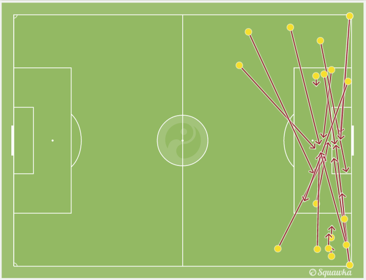 Brazil's failed crosses | via Squawka