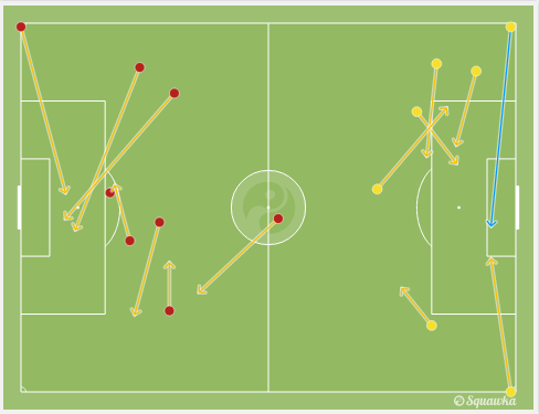 Chances created during the match via squawka.com