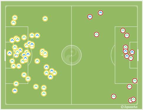 Clearances made by both teams via squawka.com