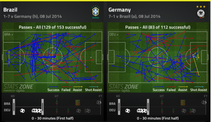 Brazil vs Germany: Passing in first 30' | via FourFourTwo