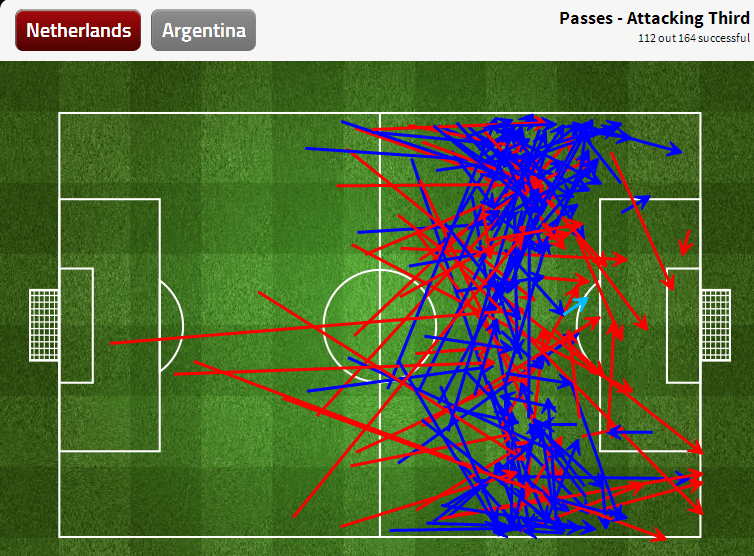Most of the final third entries from the Dutch were from the wide positions. Via fourfourtwo.com/statszone.