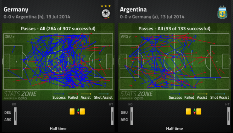 Germany vs Argentina: First Half Possession | via FourFourTwo