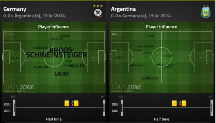 Germany vs Argentina: Player Influence at Half Time | via FourFourTwo