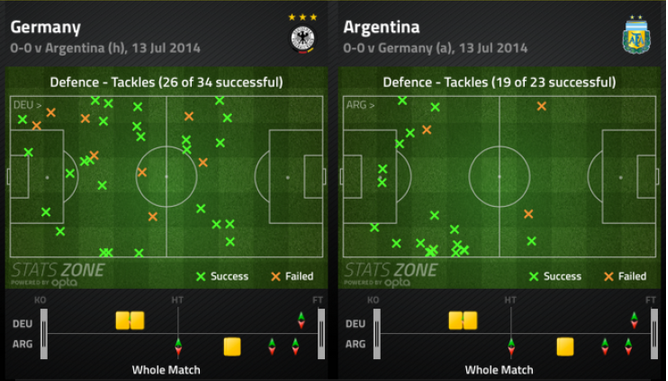 Germany had made more tackles higher up the pitch, while Argentina preferred to sit deeper | via FourFourTwo