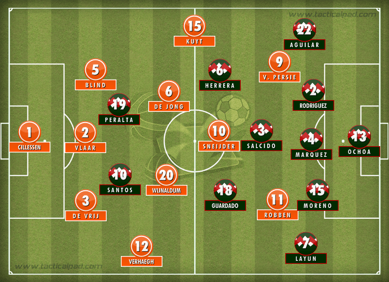 Formation: Netherlands 2-1 Mexico