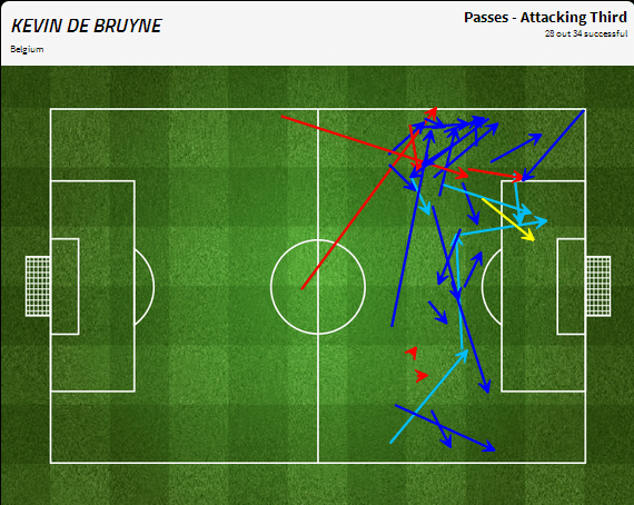 Kevin De Bruyne's passing in the attacking third | via FourFourTwo/Statzone