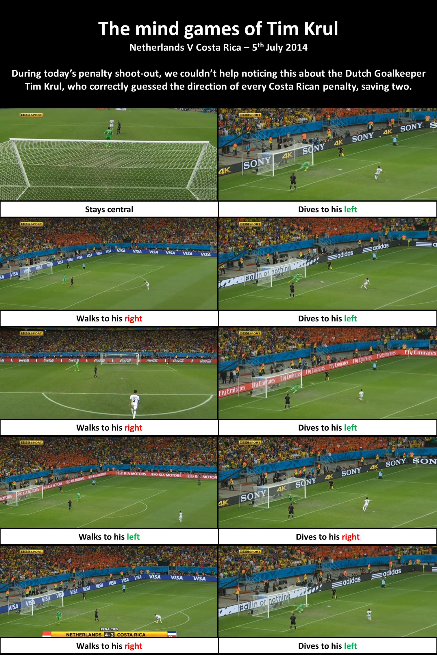 Krul saves