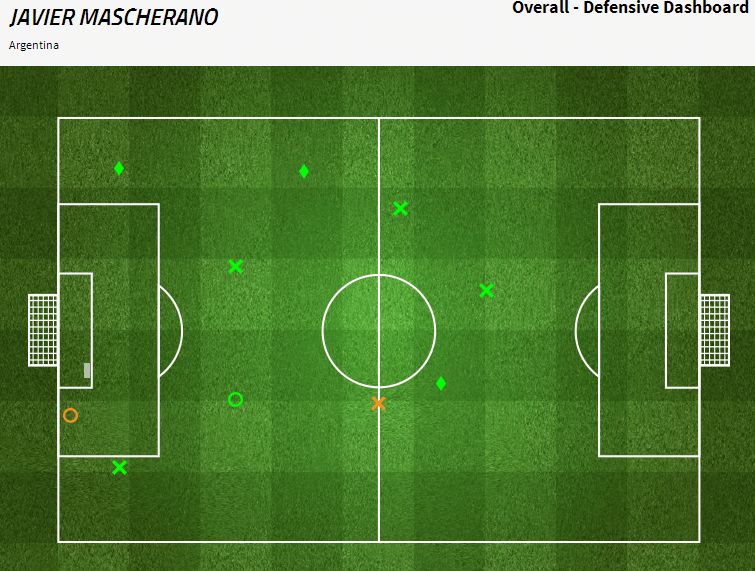 Mascherano was brilliant in midfield for Argentina. Via fourfourtwo.com/statszone
