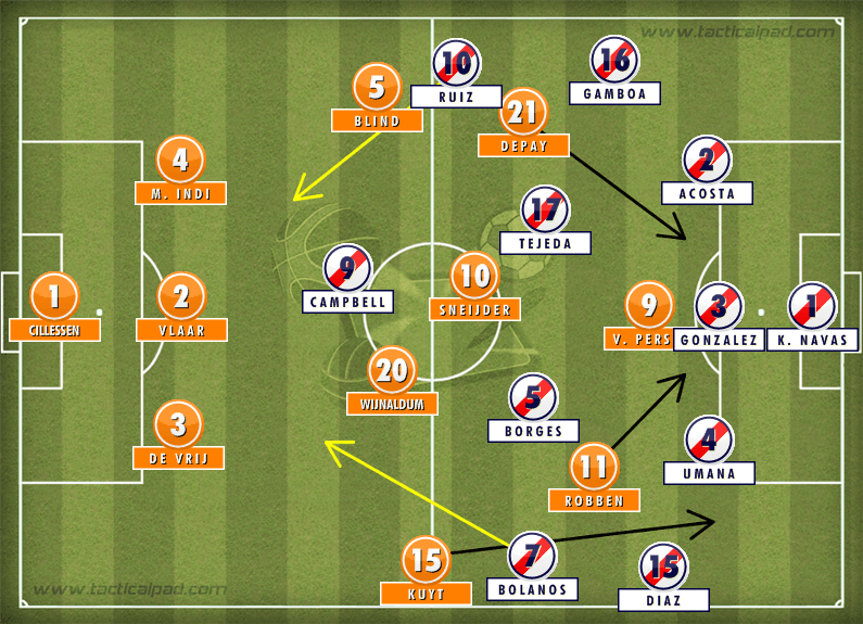Formation: Costa Rica 0-0 Netherlands