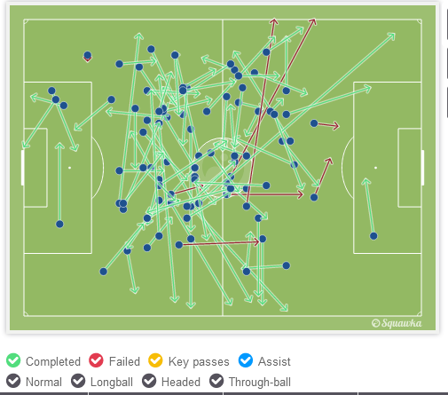 Rabiot completed 91% of his passes against Montpellier, constantly keeping the momentum of the game going. (via Squwaka.com