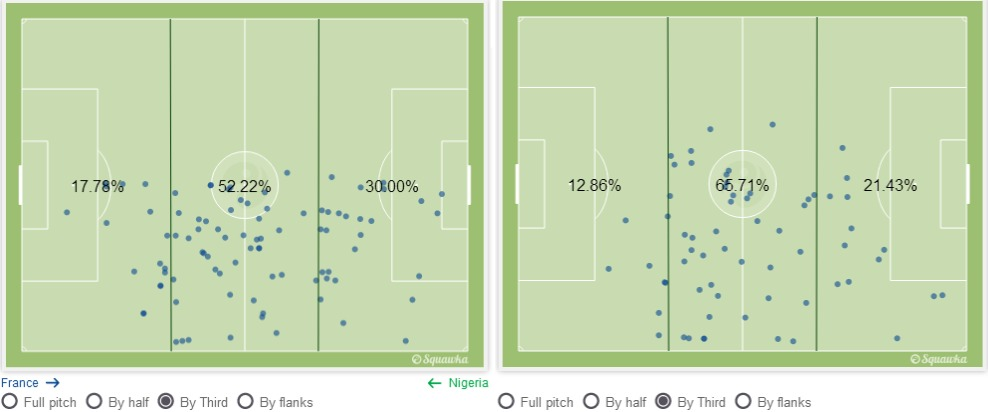 Pogba against Nigeria (left) and Germany (right). Via squawka.com