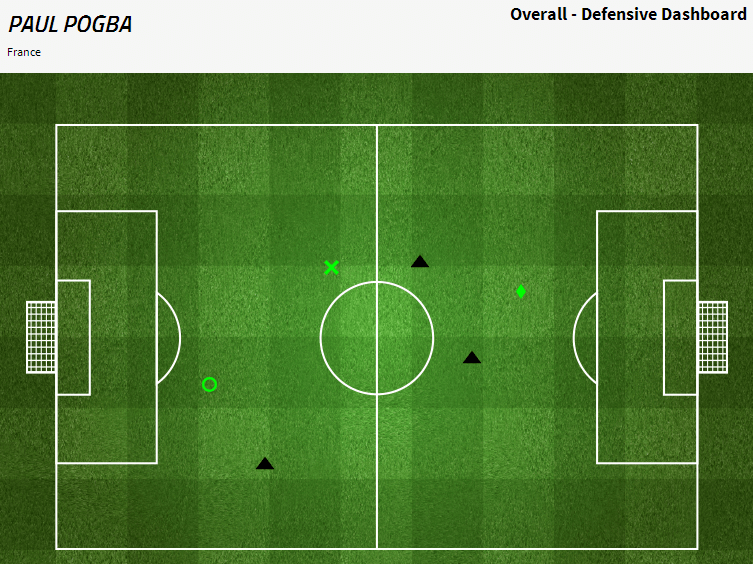 Pogba's unimpressive defensive contribution. Via fourfourtwo.com/statszone