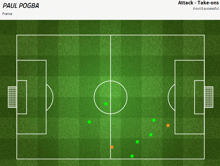 Pogba completed 6 out of 8 take-ons. Via fourfourtwo.com/statszone