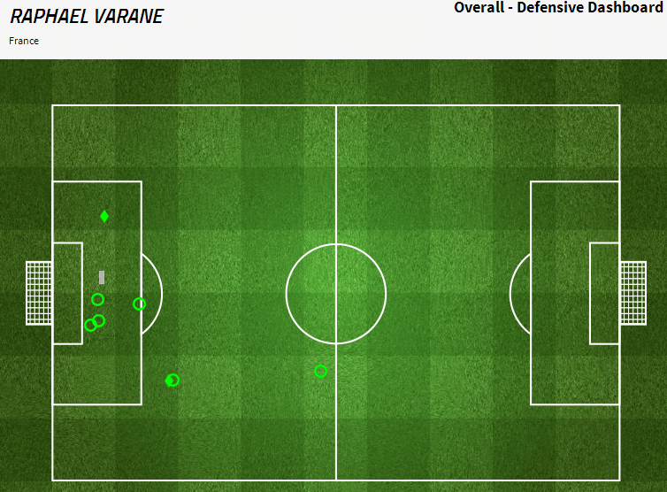 Varane completed 6 clearances and made a crucial block late in the game. Via fourfourtwo.com/statszone