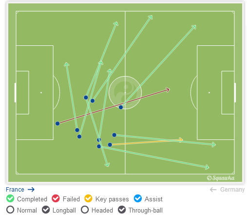 Varane played a number of passes into the wide areas. Via squawka.com