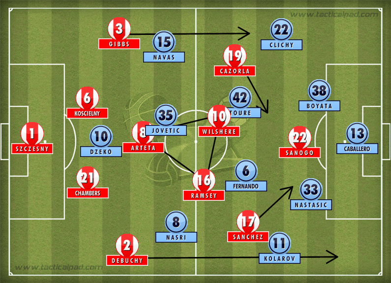 Arsenal 3-0 Manchester City Tactics