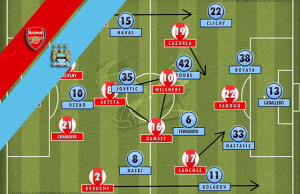 Arsenal Manchester City Tactics