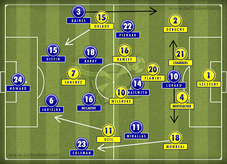 Everton 2-2 Arsenal Tactics