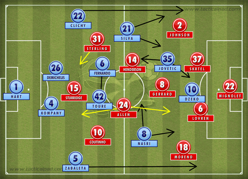 Man City Liverpool Tactics