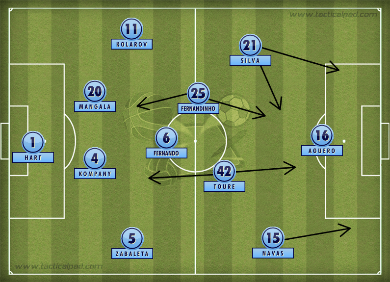 Manchester City Formation 2014
