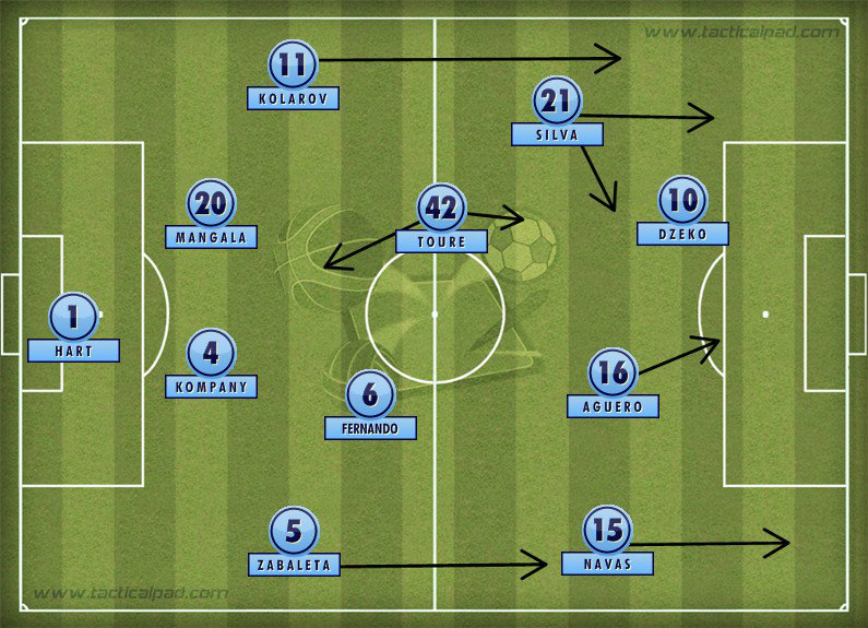 Manchester City Formation 2014-15