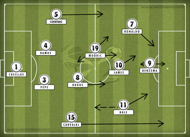 Real Madrid Tactics Sevilla